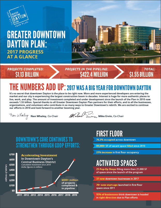 Greater Downtown Dayton Plan Update