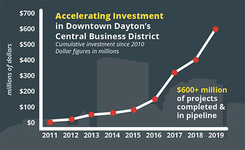 News progress downtown dayton partnership stay in the know malvernweather Images